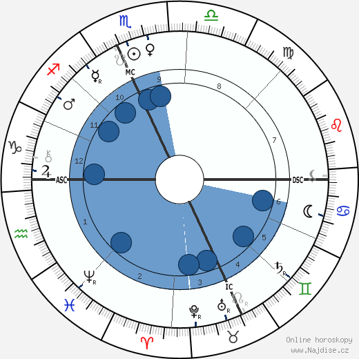 Maud Howe Elliott wikipedie, horoscope, astrology, instagram