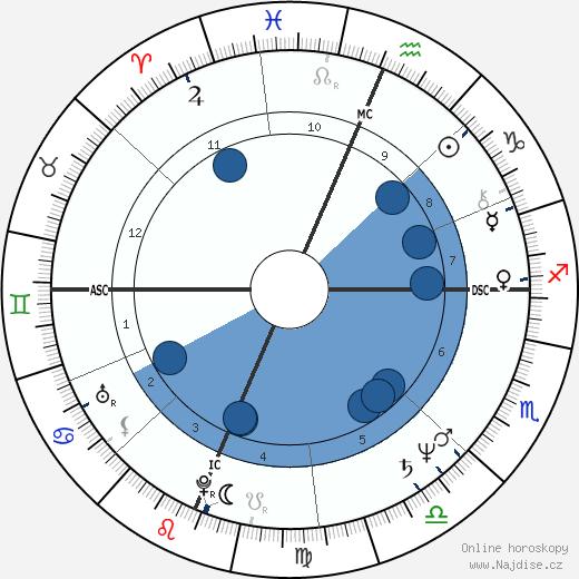 Maureen Dowd wikipedie, horoscope, astrology, instagram