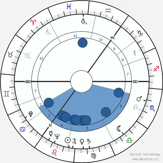 Maureen O'Hara wikipedie, horoscope, astrology, instagram
