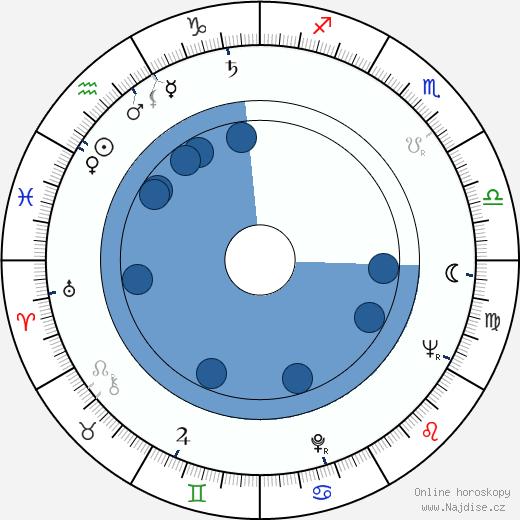 Mauri Laaksonen wikipedie, horoscope, astrology, instagram