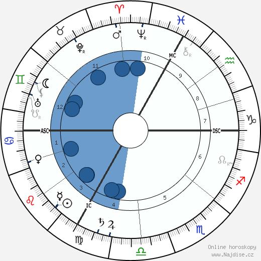 Maurice Barrés wikipedie, horoscope, astrology, instagram