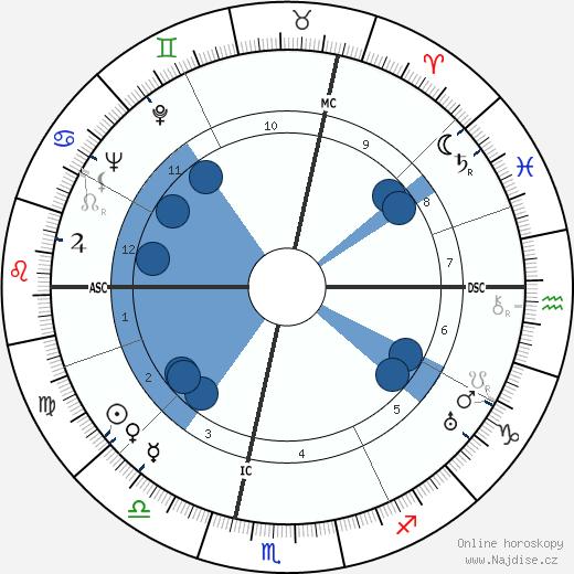 Maurice Blanchot wikipedie, horoscope, astrology, instagram