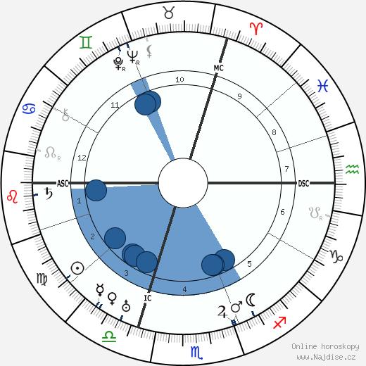 Maurice Chevalier wikipedie, horoscope, astrology, instagram
