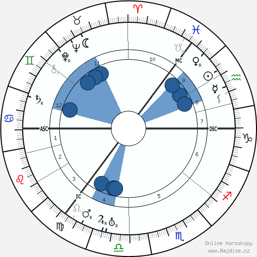 Maurice Denny wikipedie, horoscope, astrology, instagram