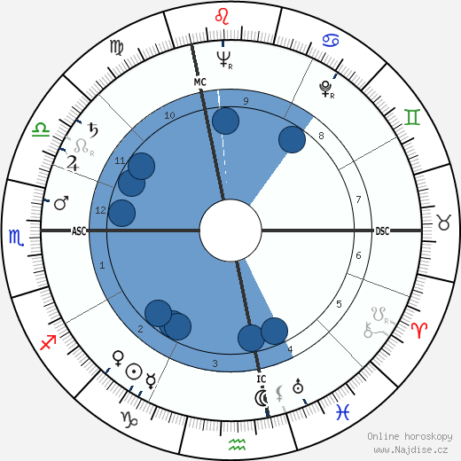Maurice Faure wikipedie, horoscope, astrology, instagram