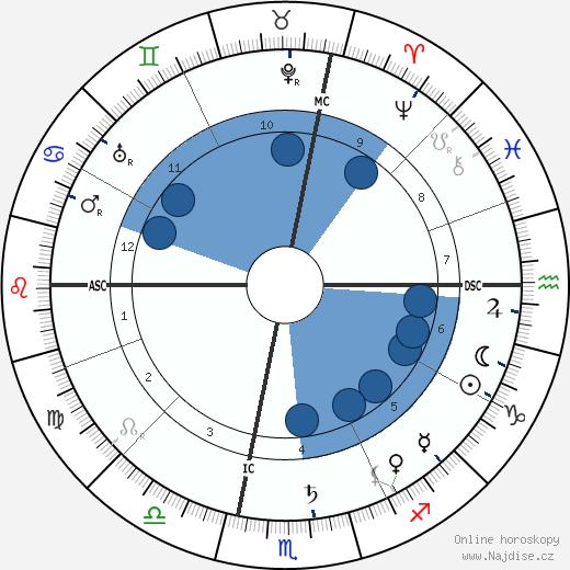 Maurice Gauja wikipedie, horoscope, astrology, instagram