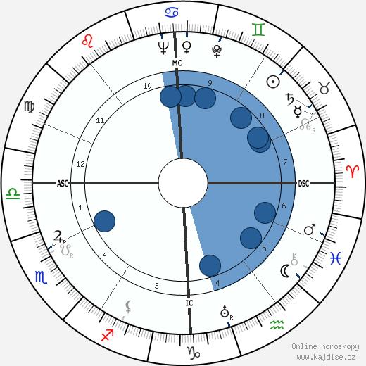 Maurice Nadeau wikipedie, horoscope, astrology, instagram