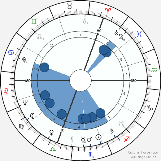 Maurice Rosy wikipedie, horoscope, astrology, instagram