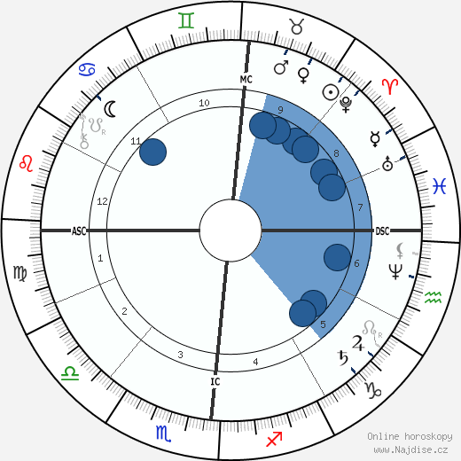 Maurice Rouvier wikipedie, horoscope, astrology, instagram
