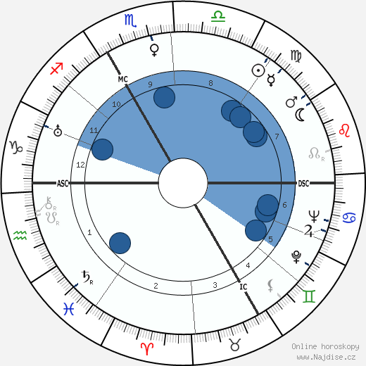 Maurice Sachs wikipedie, horoscope, astrology, instagram