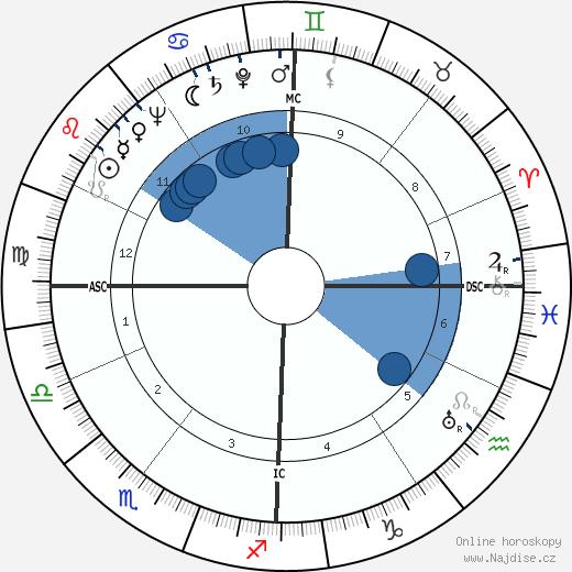 Maurice Teynac wikipedie, horoscope, astrology, instagram