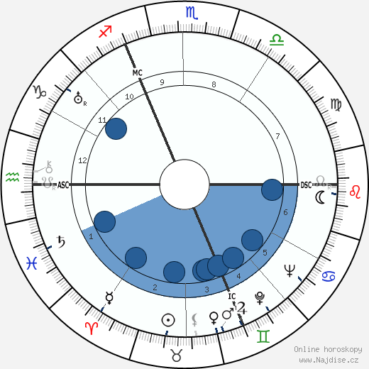 Maurice Thiriet wikipedie, horoscope, astrology, instagram