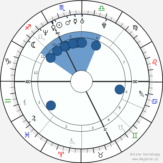 Maurizio Margaglio wikipedie, horoscope, astrology, instagram