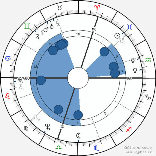 Mauro Rostagno wikipedie, horoscope, astrology, instagram