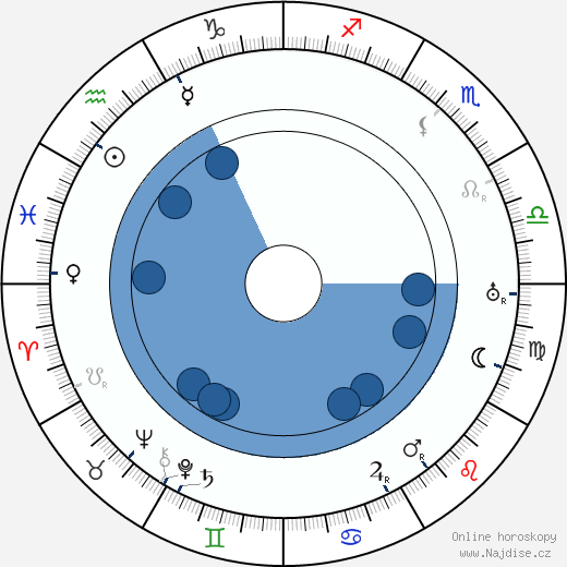 Max Beckmann wikipedie, horoscope, astrology, instagram