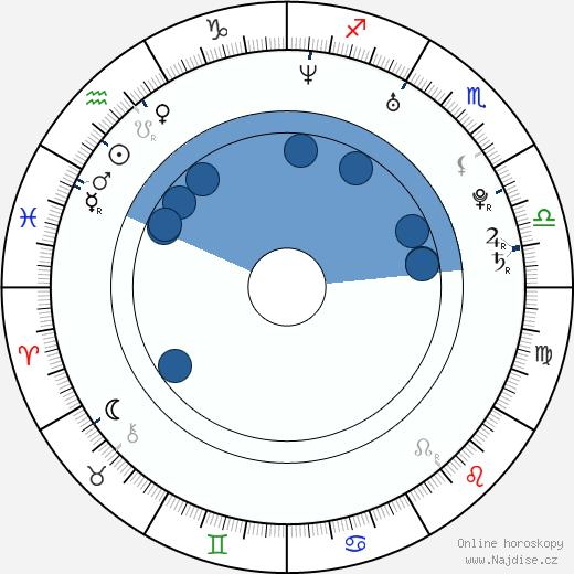 Max Brown wikipedie, horoscope, astrology, instagram