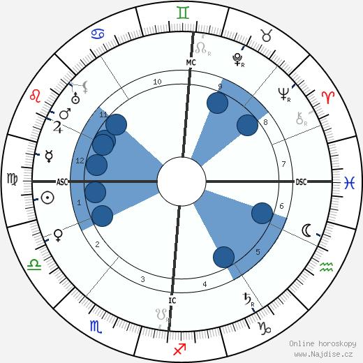 Max Factor wikipedie, horoscope, astrology, instagram
