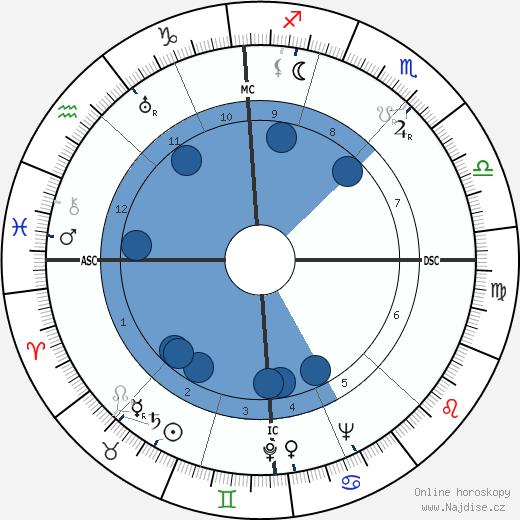 Max Frisch wikipedie, horoscope, astrology, instagram