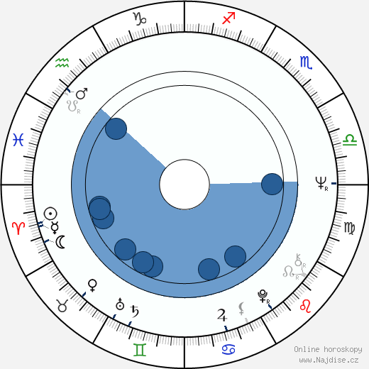 Max Gail wikipedie, horoscope, astrology, instagram