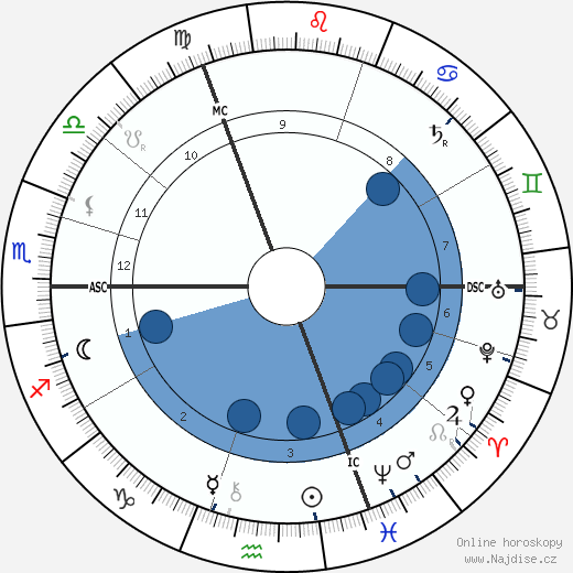 Max Klinger wikipedie, horoscope, astrology, instagram