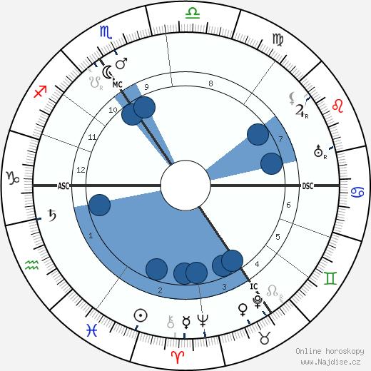 Max Reger wikipedie, horoscope, astrology, instagram