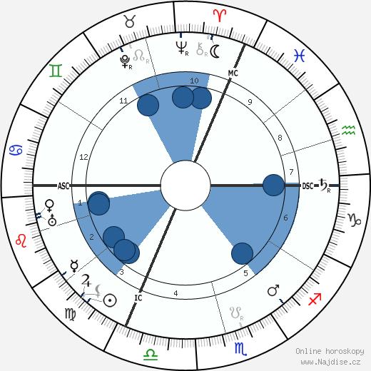Max Reinhardt wikipedie, horoscope, astrology, instagram