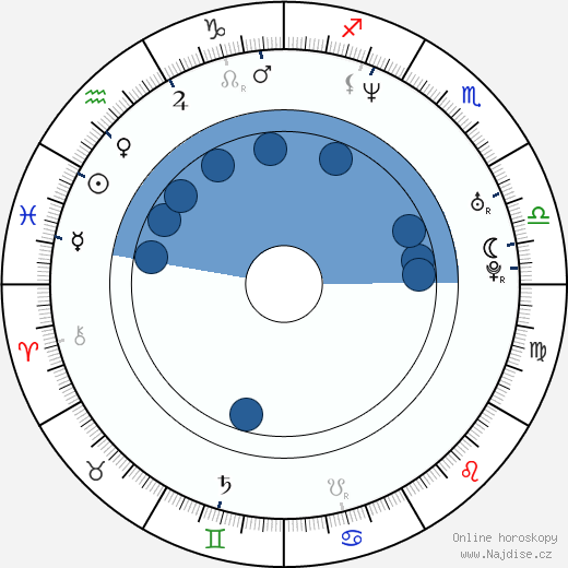 Max Schaaf wikipedie, horoscope, astrology, instagram