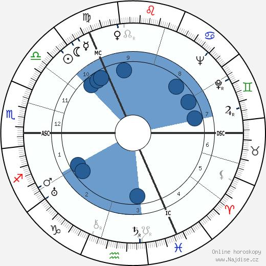 Max Schmeling wikipedie, horoscope, astrology, instagram