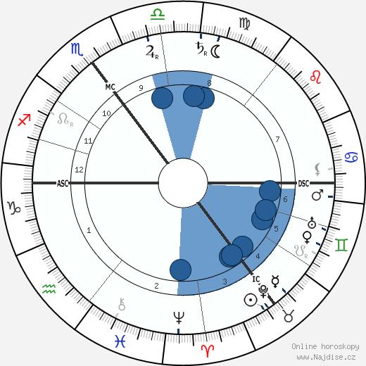 Max Skladanowsky wikipedie, horoscope, astrology, instagram