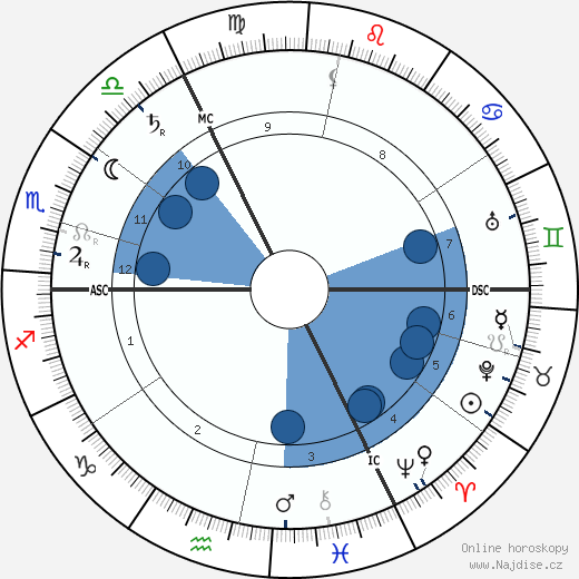 Max Weber wikipedie, horoscope, astrology, instagram