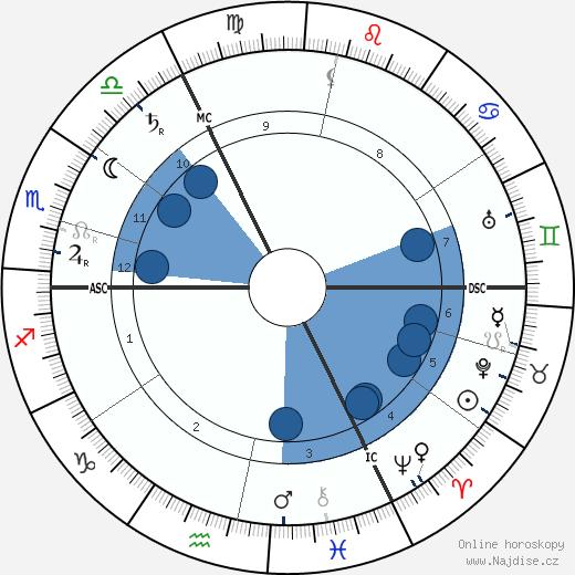 Max Weber wikipedie, horoscope, astrology, instagram