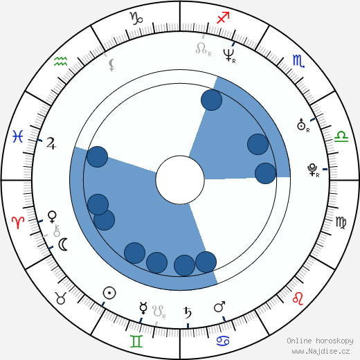Max Zhang wikipedie, horoscope, astrology, instagram