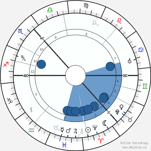 Maxim Gorkij wikipedie, horoscope, astrology, instagram