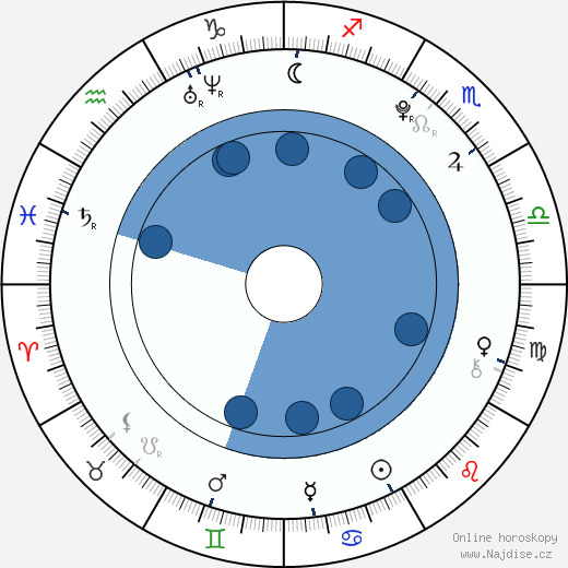 Maxim Šibajev wikipedie, horoscope, astrology, instagram