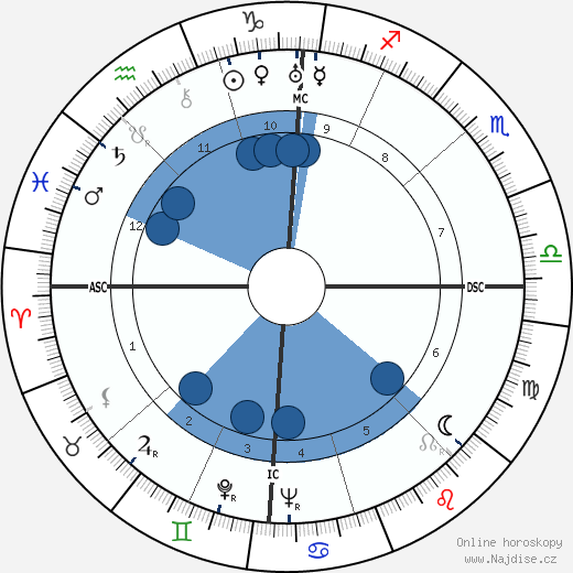 Maxime Jacob wikipedie, horoscope, astrology, instagram