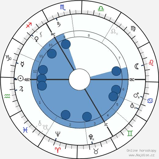 Maxime Weygand wikipedie, horoscope, astrology, instagram