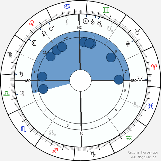 Maximilian Wolf wikipedie, horoscope, astrology, instagram