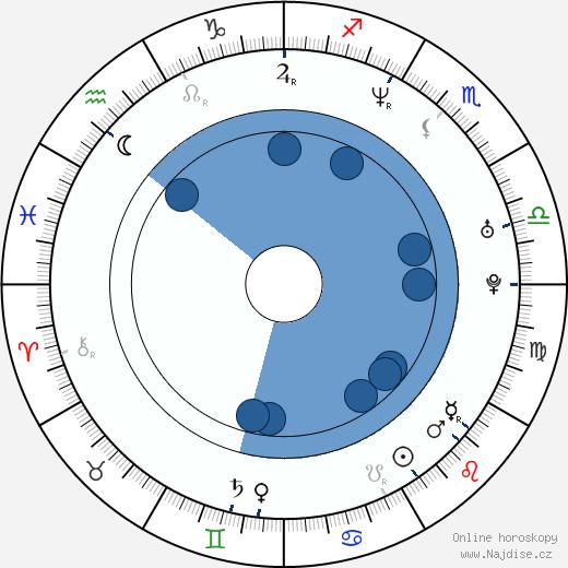 Maya Rudolph wikipedie, horoscope, astrology, instagram