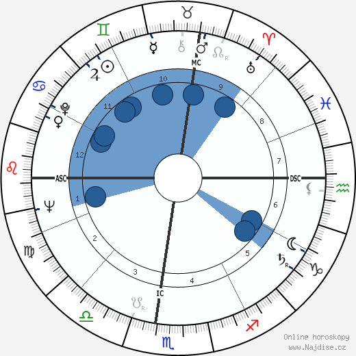 Meade Roberts wikipedie, horoscope, astrology, instagram