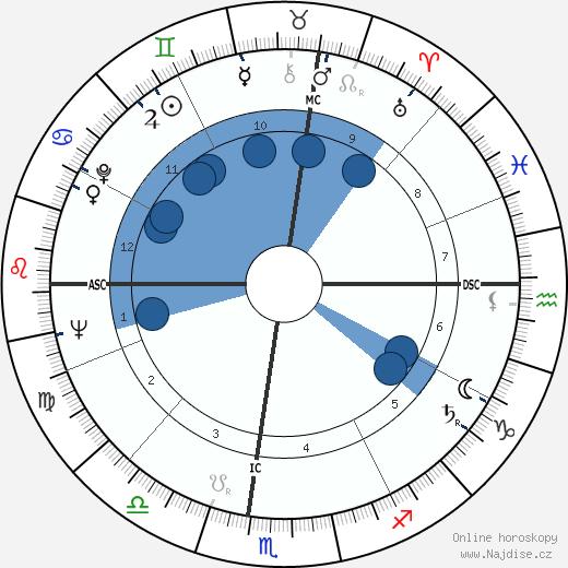 Meade Roberts wikipedie, horoscope, astrology, instagram