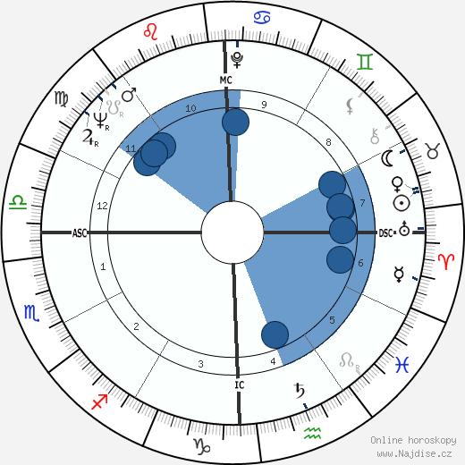 Meadowlark Lemon wikipedie, horoscope, astrology, instagram