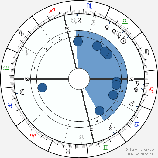 Meat Loaf wikipedie, horoscope, astrology, instagram
