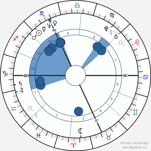 Meg Ryan wikipedie, horoscope, astrology, instagram