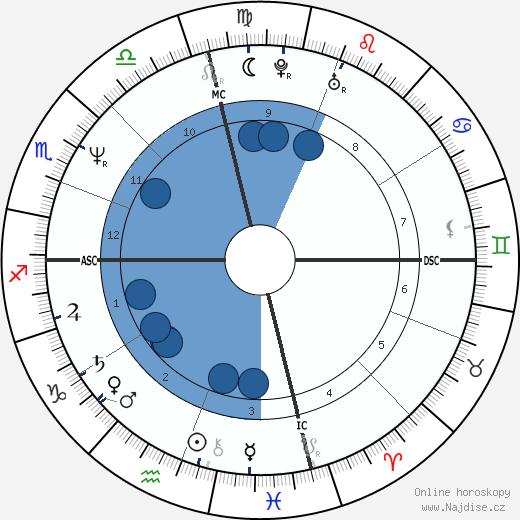 Meg Tilly wikipedie, horoscope, astrology, instagram
