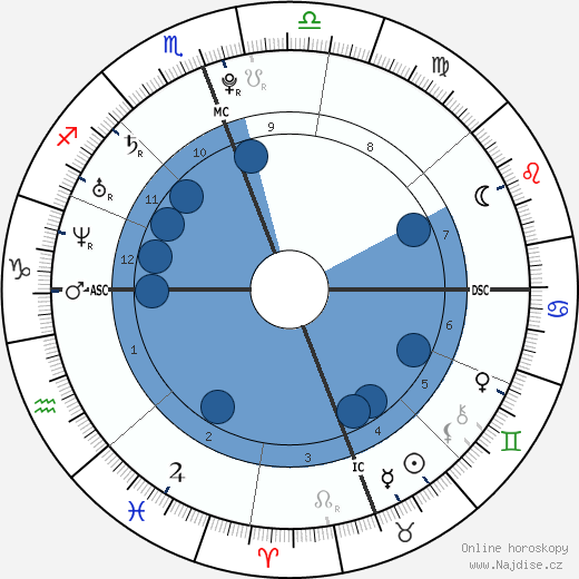 Megan Fox wikipedie, horoscope, astrology, instagram