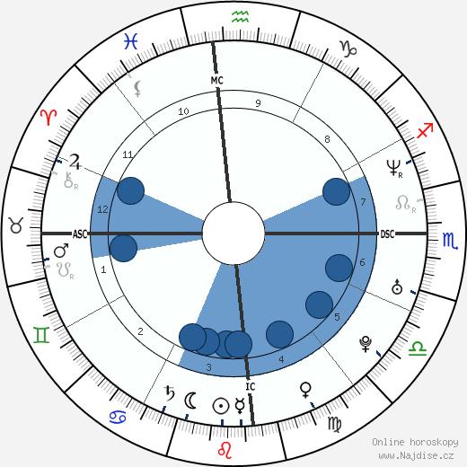 Megan Gale wikipedie, horoscope, astrology, instagram
