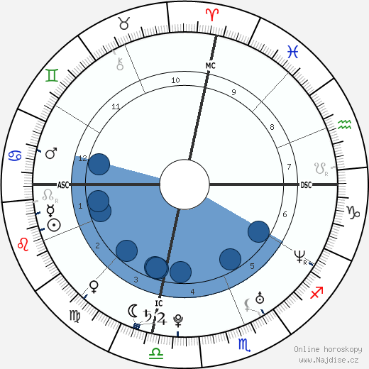 Meghan Markle wikipedie, horoscope, astrology, instagram