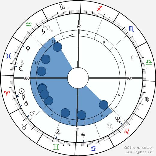 Mehmed II. Dobyvatel wikipedie, horoscope, astrology, instagram