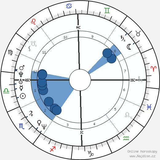 Mehmet Scholl wikipedie, horoscope, astrology, instagram