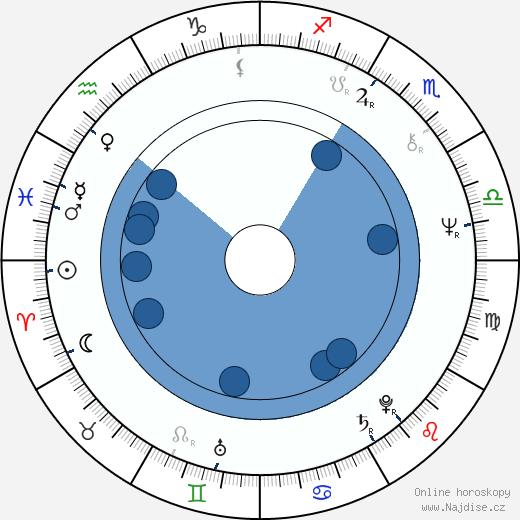 Meiko Kadži wikipedie, horoscope, astrology, instagram
